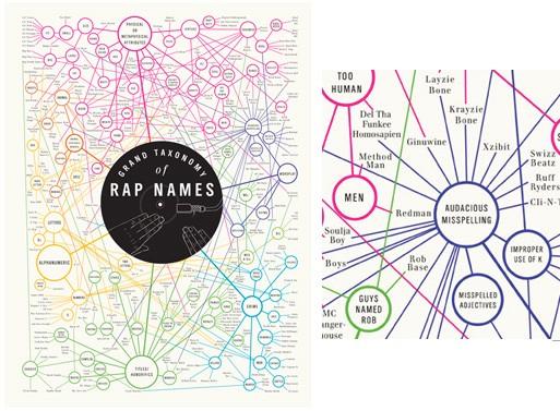 A Grand Taxonomy of Rap Names